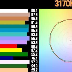 photometric-lectura3200